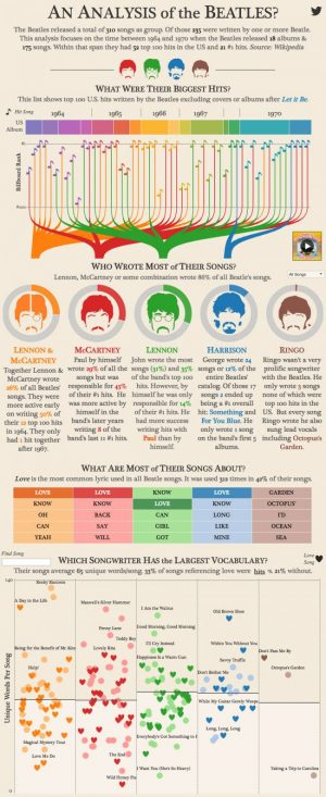 An infographic showing songs written by The Beatles between 1964 and 1970