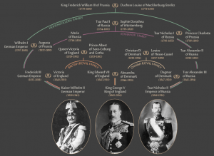 A family tree showing how closely related George V, Wilhelm II and Nicholas II were.