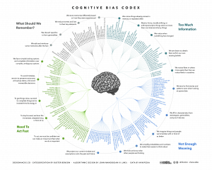 An infographic showing Cognitive Biases, created by John Manoogian III