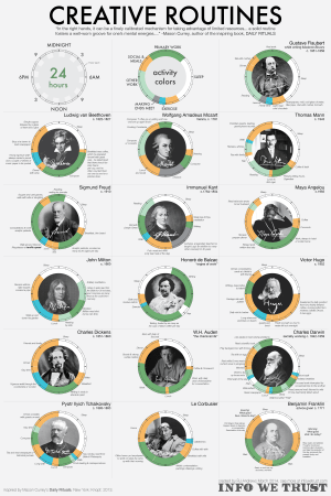An infographic showing the creative routines of 16 famous people