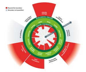 A visual representation of Kate Raworth's Doughnut Economics, with the green area representing sufficiency