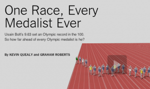 A screenshot from the New York Times video showing Usain Bolt's 9.63s 100m world record vs. every 100m Olympic medal winner since 1896.